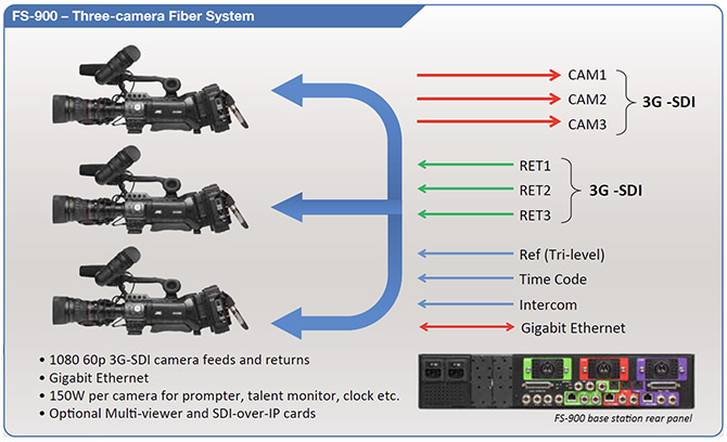 FS-900 Three Camera Fiber System