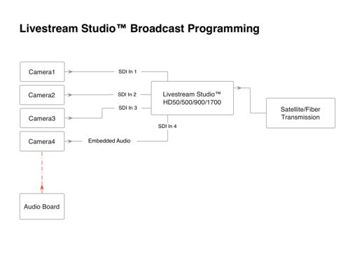 Livestream Studio™ Broadcast Programming