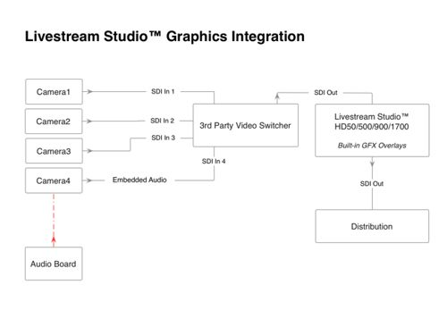 Livestream Studio™ Graphics Integration