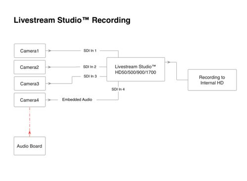 Livestream Studio™ Recording