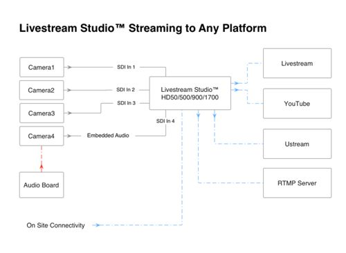 Livestream Studio™ Streaming to Any Platform