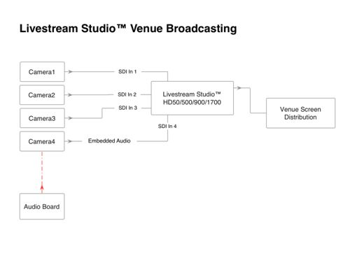 Livestream Studio™ Venue Broadcasting