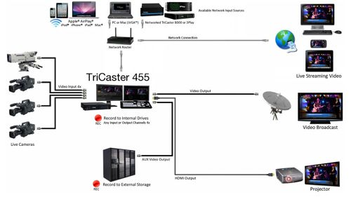 TriCaster 455 System Diagram