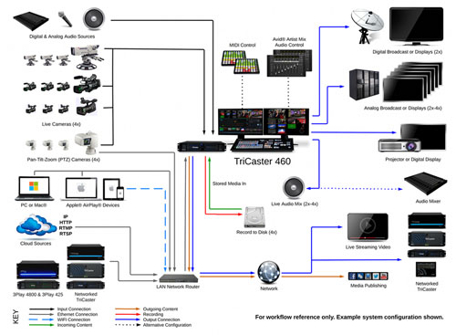 TriCaster 460 System Diagram
