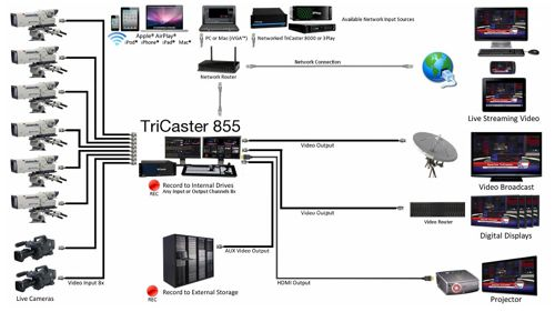 TriCaster 855 System Diagram